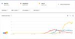 Google Trends: react.js angular.js vue.js