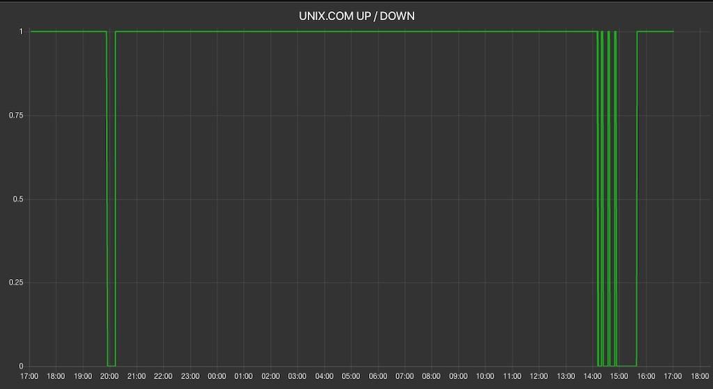 Datacenter Crash (Server Unreachable for About 17 minutes)-screen-shot-2020-02-25-50248-pmjpg