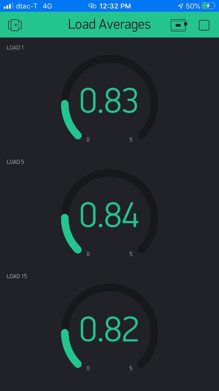 NodeMCU ESP8266 Blynk SSL Application for Linux Server Load Averages-load-averagesjpg