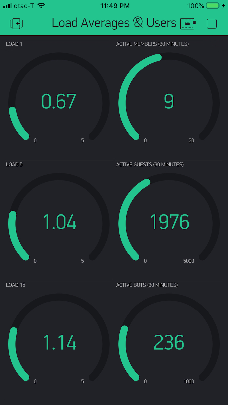 NodeMCU ESP8266 Blynk SSL Application for Linux Server Load Averages-img_2153333406a8-1jpeg