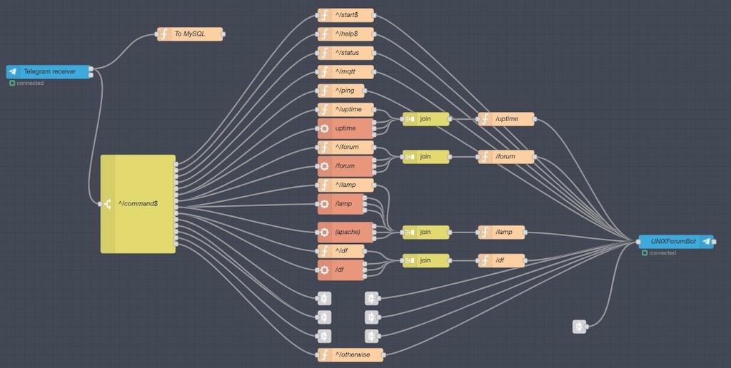Programming a Telegram Bot Using Node-RED, PHP, and MySQL-screen-shot-2020-03-05-111320-amjpg