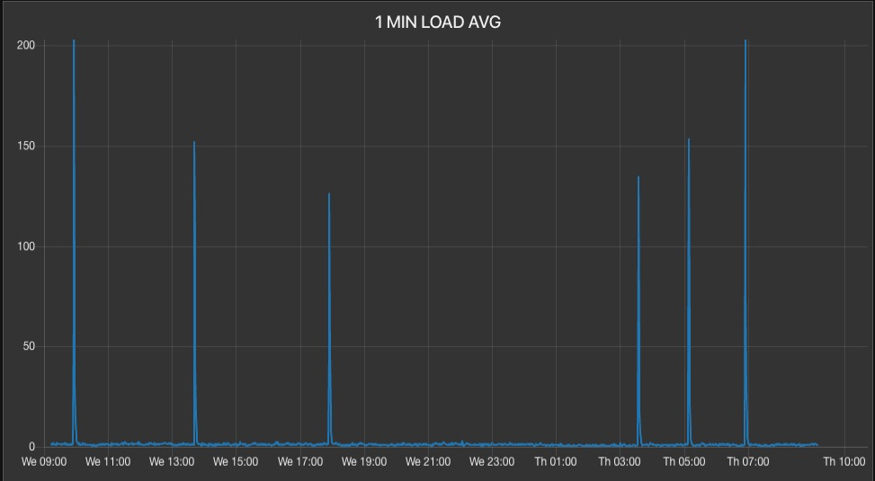 Nearly Random, Uncorrelated Server Load Average Spikes-screen-shot-2020-02-13-91244-amjpg
