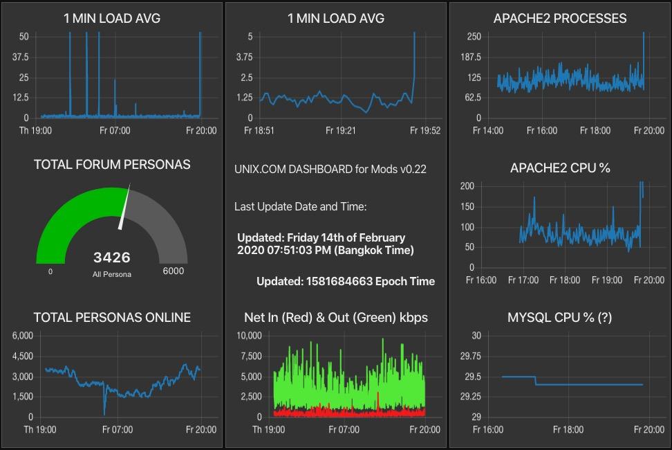 Nearly Random, Uncorrelated Server Load Average Spikes-screen-shot-2020-02-14-75112-pmjpg