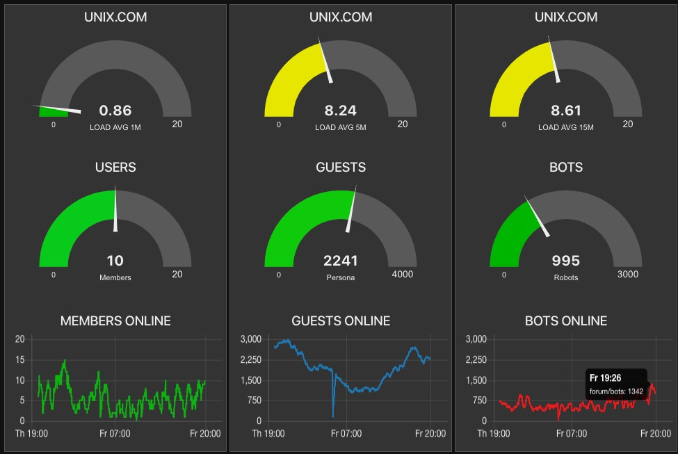 Nearly Random, Uncorrelated Server Load Average Spikes-screen-shot-2020-02-14-75711-pmjpg