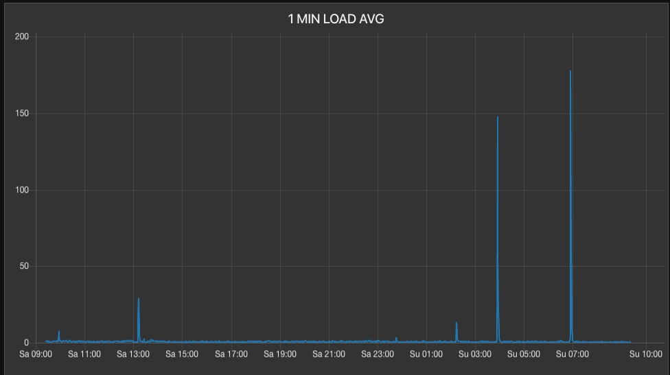 Nearly Random, Uncorrelated Server Load Average Spikes-screen-shot-2020-02-16-92316-amjpg