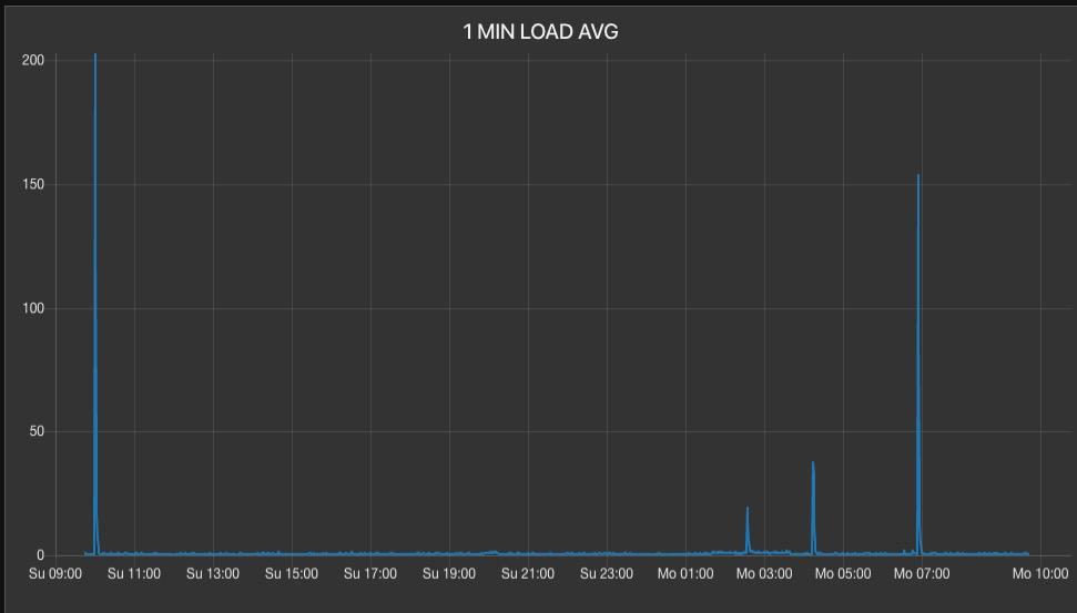 Nearly Random, Uncorrelated Server Load Average Spikes-screen-shot-2020-02-17-94331-amjpg