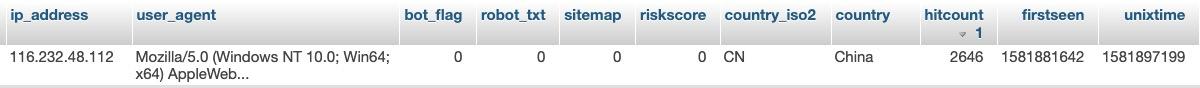 Nearly Random, Uncorrelated Server Load Average Spikes-screen-shot-2020-02-17-95106-amjpg