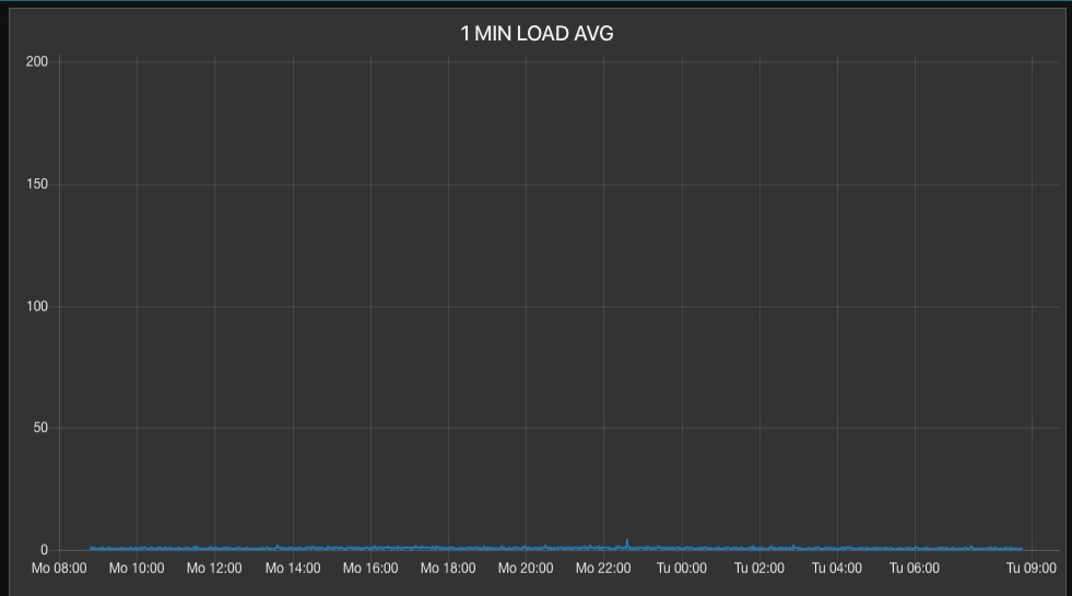 Nearly Random, Uncorrelated Server Load Average Spikes-screen-shot-2020-02-18-84642-amjpg
