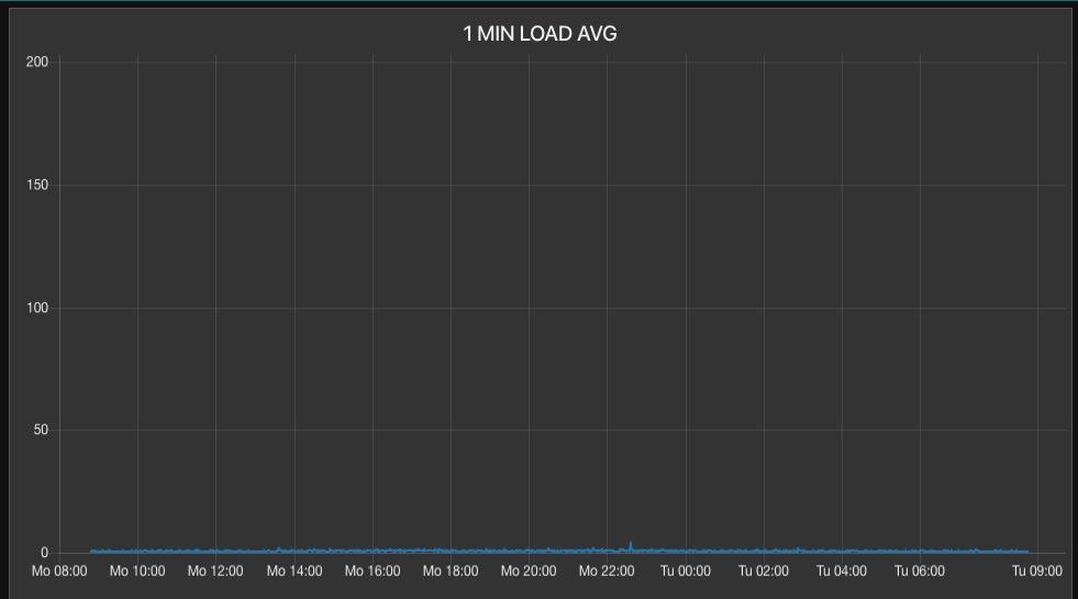 Nearly Random, Uncorrelated Server Load Average Spikes-screen-shot-2020-02-18-84642-amjpg