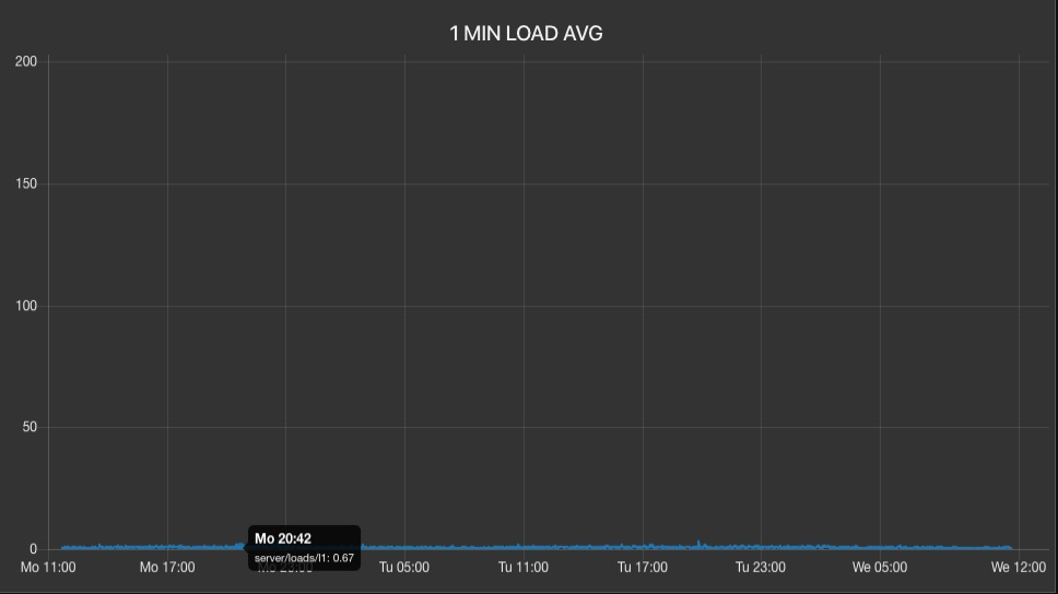 Nearly Random, Uncorrelated Server Load Average Spikes-screen-shot-2020-02-19-113916-amjpg