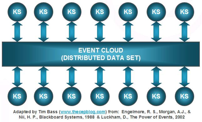 HLA for Distributed Event Processing