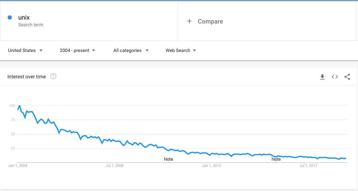 Google Trends: unix 2004 to present