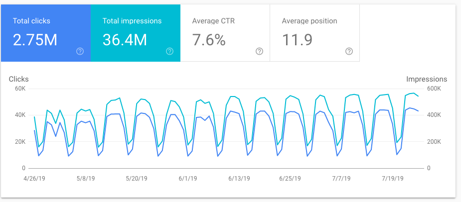 Google Search Console 28 July 2019