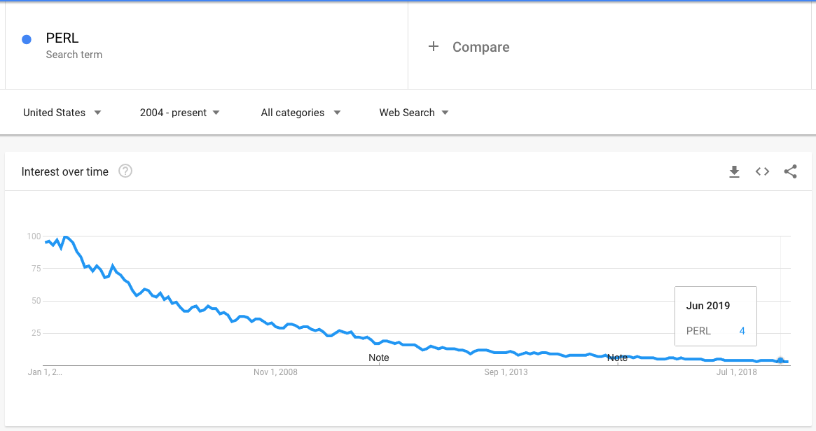 """Google """"Trends"""" for keyword """"PERL"""""""