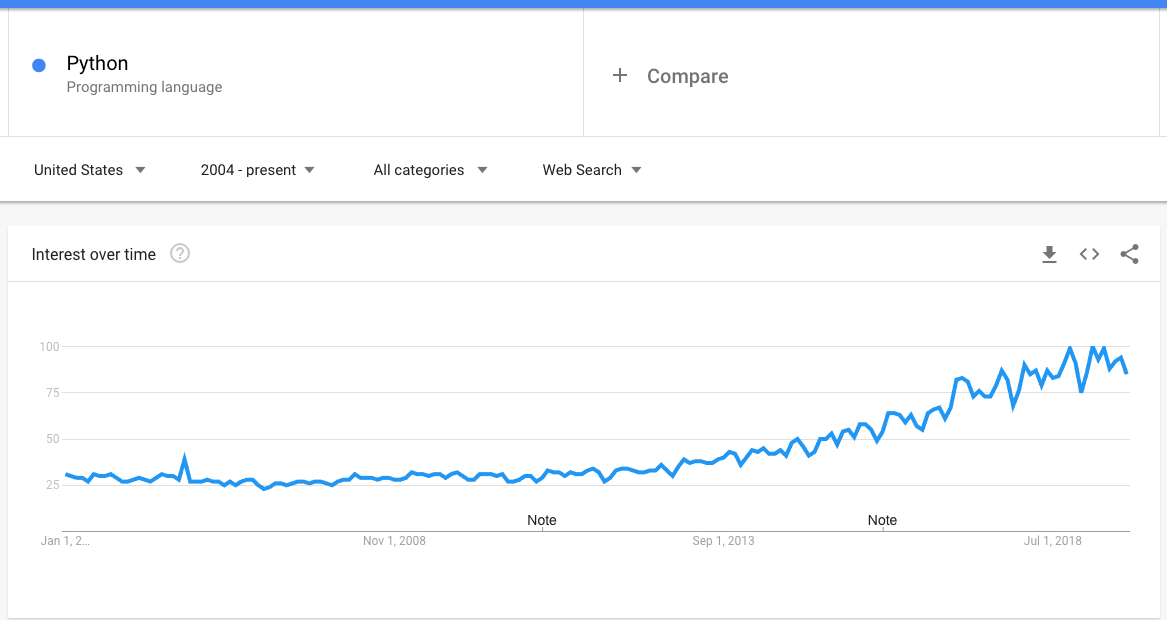 "Google Trends for keyword ""Python"""