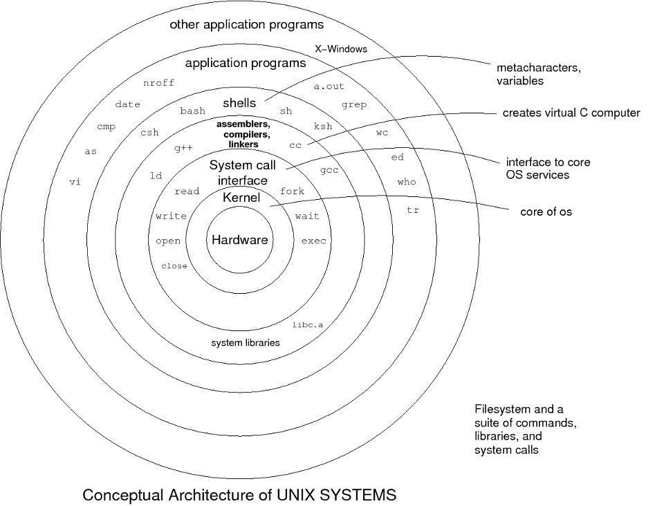 Conceptual Architecture of Unix Systems