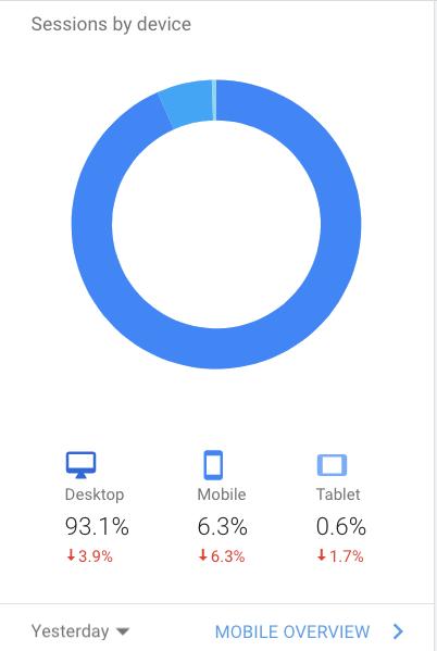 Mobile V. Desktop