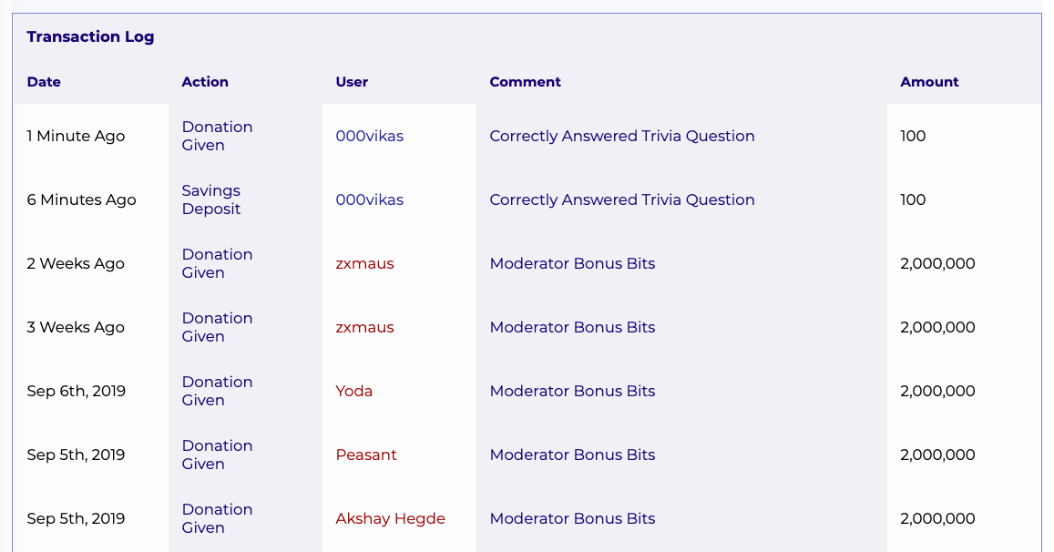Test User 000vikas receives 100 bits from Neo for Answering Computer Science Trivia Question.