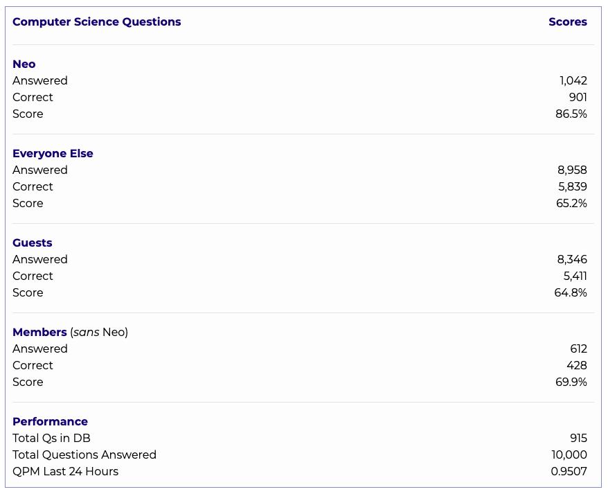Milestone:  10,000 Trivia Questions Answered