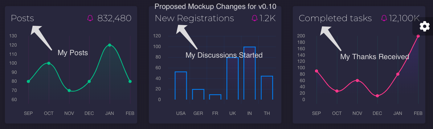 """Proposed Changes for UserCP Mockup v0.10  """"3rd Row"""""""
